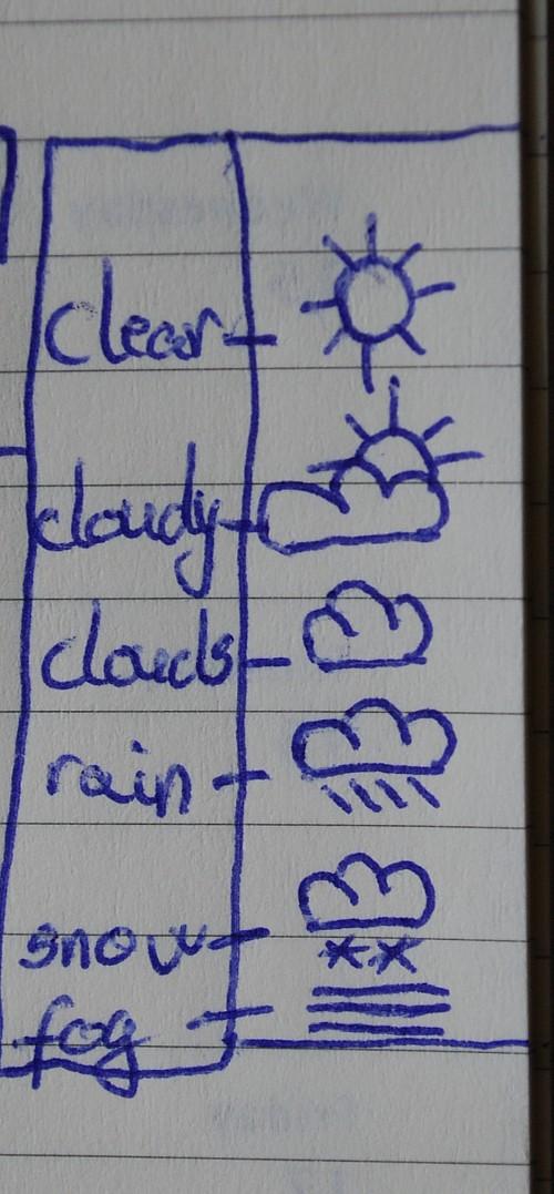 Moleskine - myMoleskine - Weather Notation